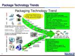 package technology trends