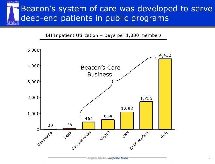 Beacon's system of care was developed to serve deep-end patients in public programs