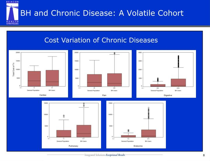BH and Chronic Disease: A Volatile Cohort