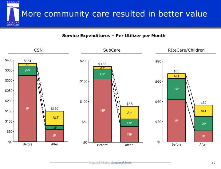 More community care resulted in better value
