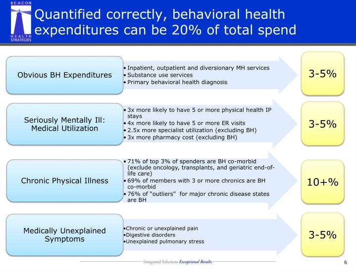 Quantified correctly, behavioral health expenditures can be 20% of total spend