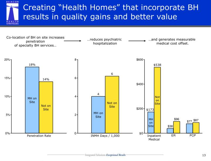 """Creating """"Health Homes"""" that incorporate BH results in quality gains and better value"""