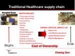 traditional healthcare supply chain1
