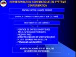 representation schematique du systeme d information