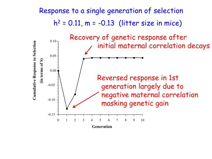 Recovery of genetic response after