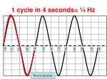 1 cycle in 4 seconds hz