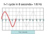 f 1 cycle in 8 seconds 1 8 hz
