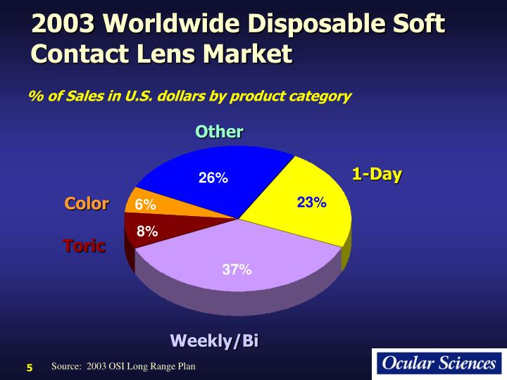 2003 Worldwide Disposable Soft Contact Lens Market