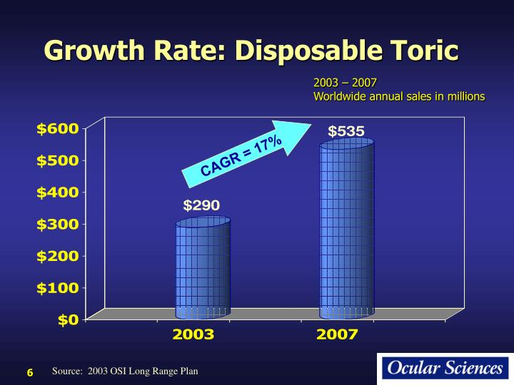 Growth Rate: Disposable Toric