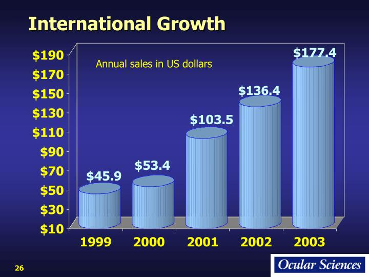 International Growth