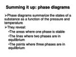 summing it up phase diagrams