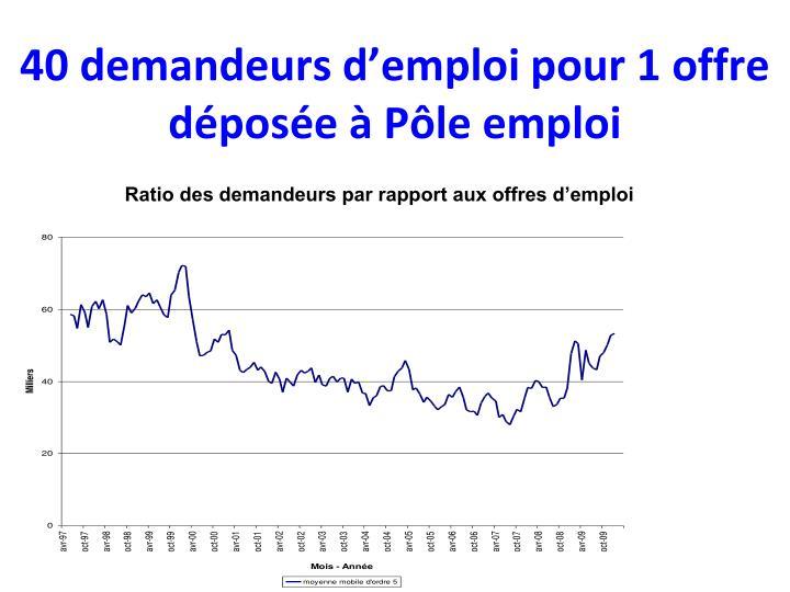 40 demandeurs d'emploi pour 1 offre déposée à Pôle emploi
