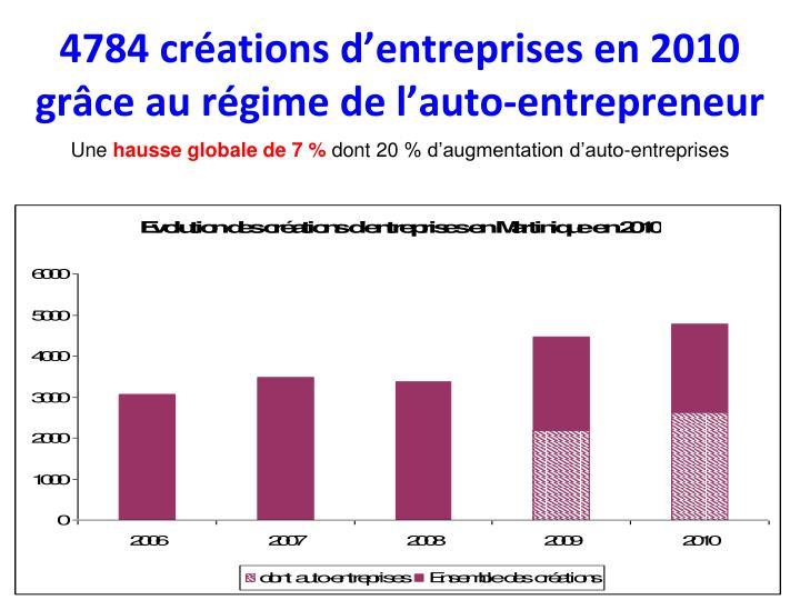 4784 créations d'entreprises en 2010 grâce au régime de l'auto-entrepreneur