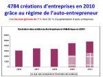 4784 cr ations d entreprises en 2010 gr ce au r gime de l auto entrepreneur