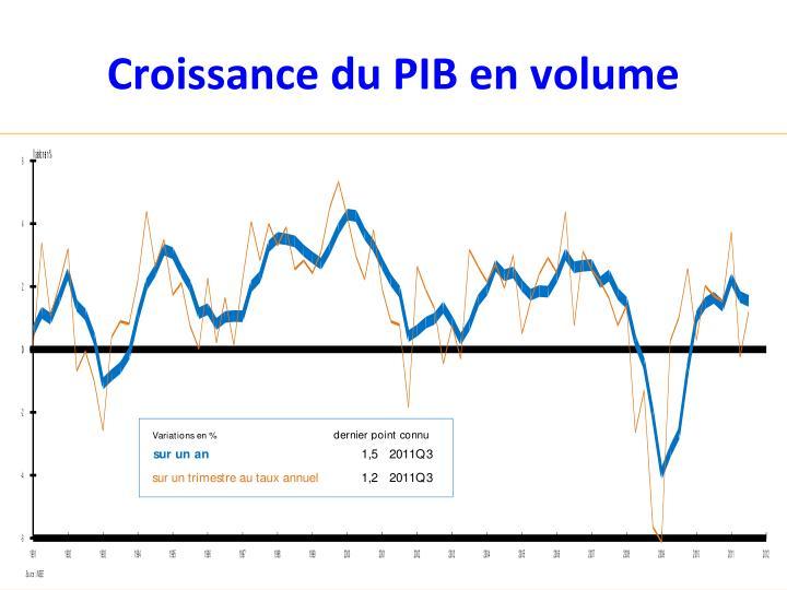 Croissance du PIB en volume