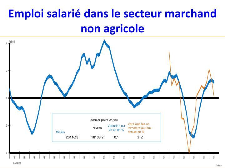 Emploi salarié dans le secteur marchand non agricole