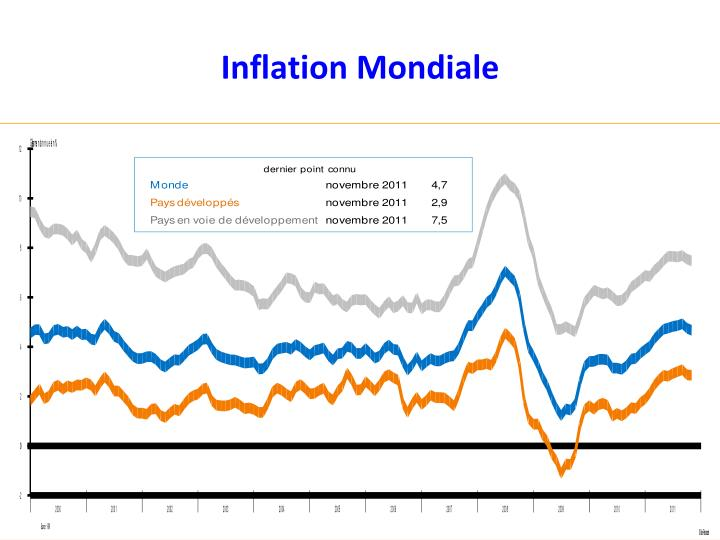 Inflation Mondiale