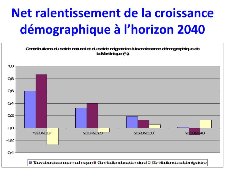Net ralentissement de la croissance démographique à l'horizon 2040