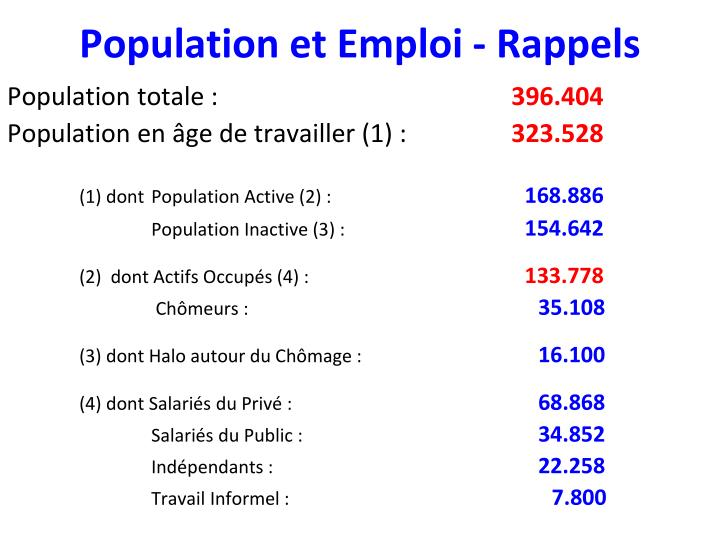 Population et Emploi - Rappels