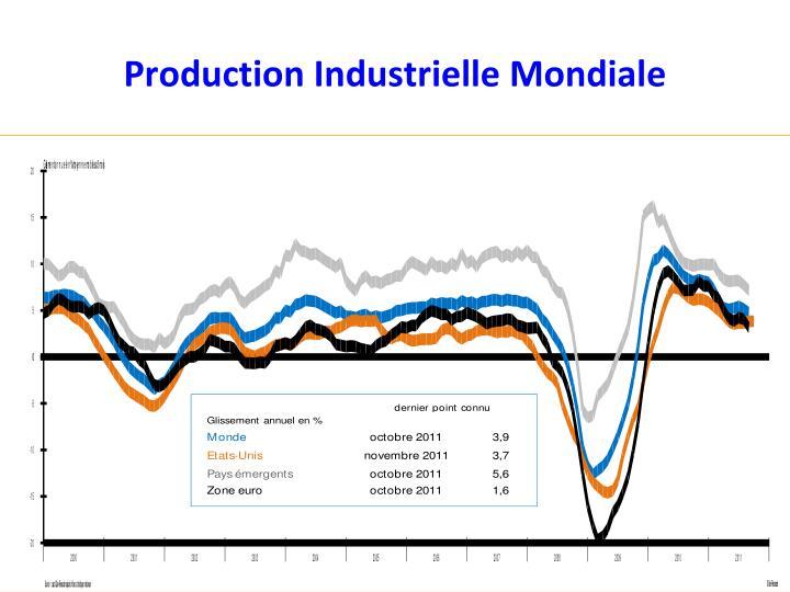 Production Industrielle Mondiale