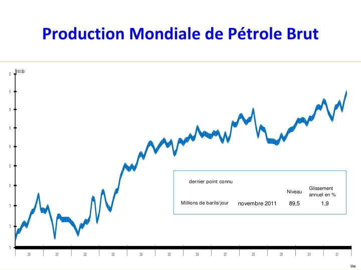 Production Mondiale de Pétrole Brut