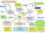 elgg personal learning landscape