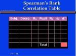 spearman s rank correlation table
