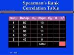 spearman s rank correlation table1