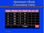 spearman s rank correlation table2