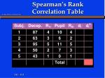 spearman s rank correlation table3