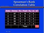 spearman s rank correlation table4