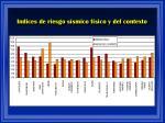 indices de riesgo s smico f sico y del contexto
