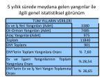 5 y ll k s rede meydana gelen yang nlar ile ilgili genel istatistiksel g r n m