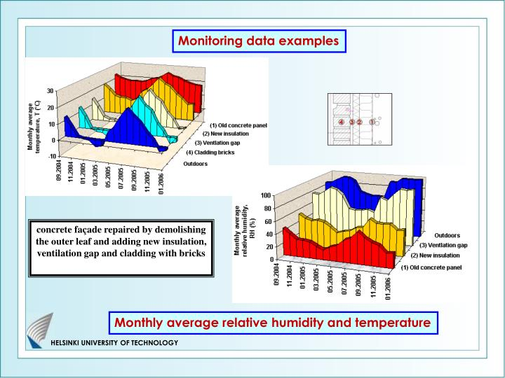 Monitoring data examples
