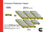 emissions reduction impact3