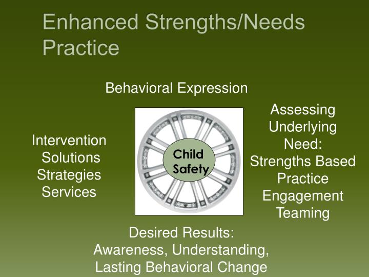 Enhanced Strengths/Needs