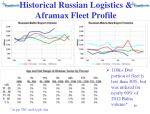 historical russian logistics aframax fleet profile