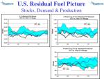 u s residual fuel picture stocks demand production