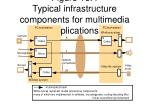 figure 15 4 typical infrastructure components for multimedia applications