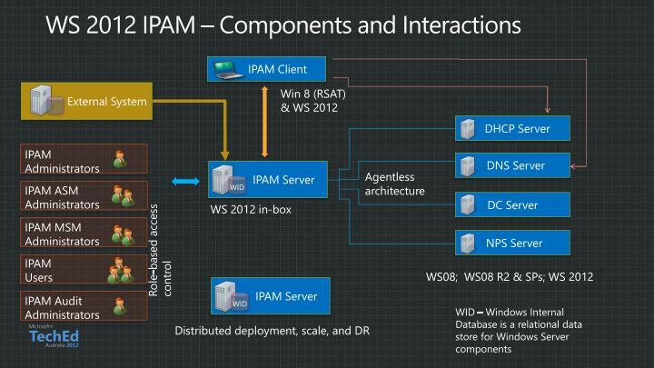 Ppt Windows Server Ip Address Management Ipam