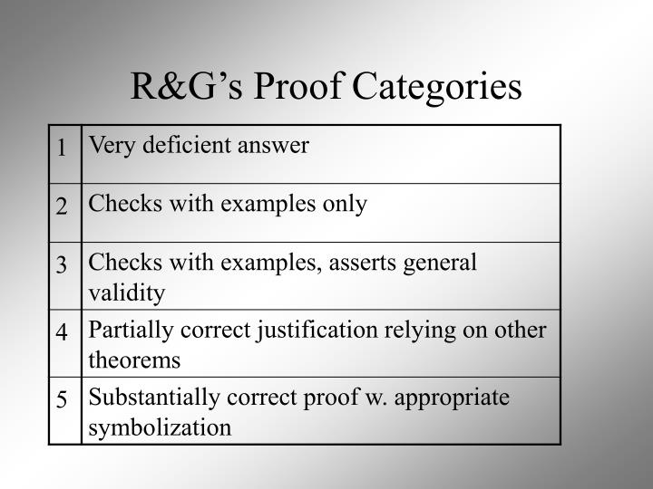 R&G's Proof Categories