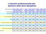 l insertion professionnelle des docteurs selon leurs disciplines