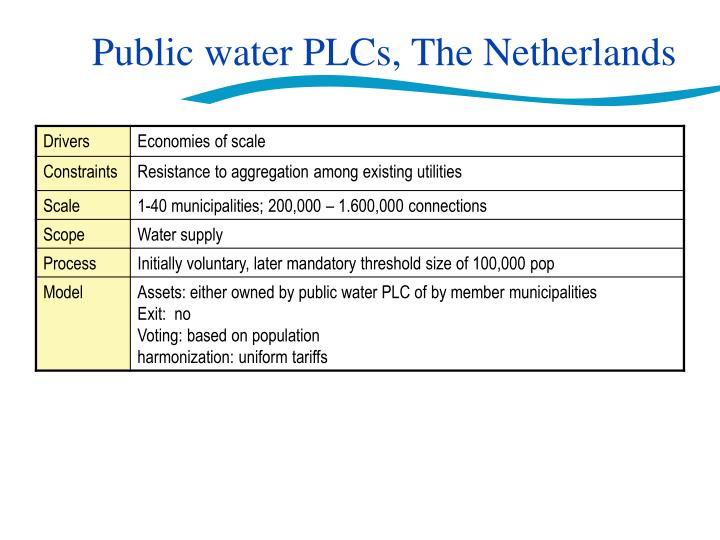 Public water PLCs, The Netherlands