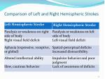 comparison of left and right hemispheric strokes