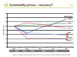 commodity prices recovery
