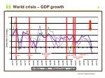 world crisis gdp growth