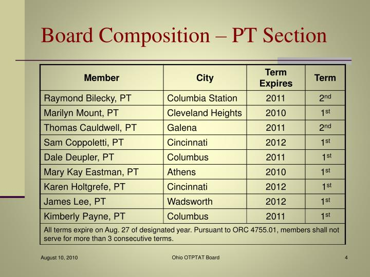 Board Composition – PT Section