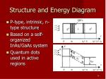 structure and energy diagram