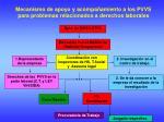 mecanismo de apoyo y acompa amiento a los pvvs para problemas relacionados a derechos laborales