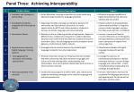 panel three achieving interoperability1